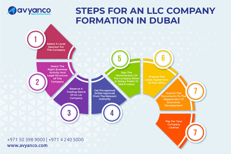 Steps of LLC Company formation in Dubai
